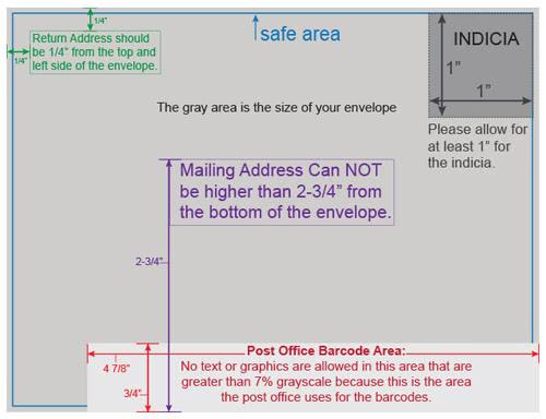 Mailing Guidelines Envelope Design